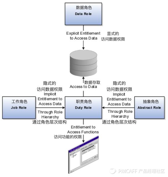 B端产品如何设计权限系统?4要素-5模型-2特殊-1案例-2建议