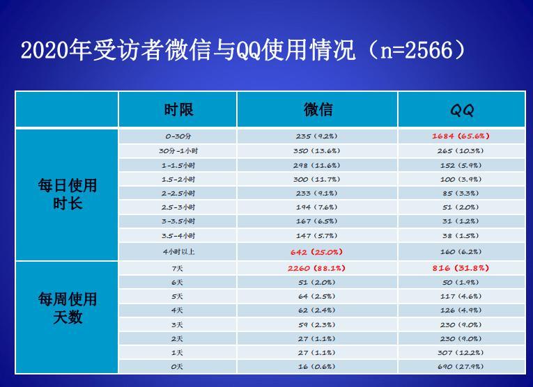 2021中国新媒体蓝皮书发布,微信、QQ仍是头部社交媒体