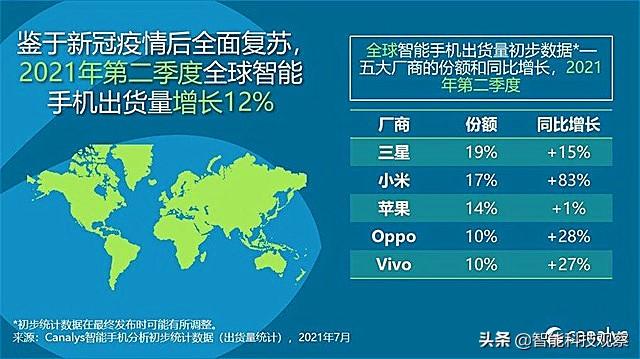 华为遗憾让出市场,小米反超苹果,首次斩获全球第二