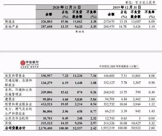 泄露客户隐私、四年千万罚单、不良贷款96亿…中信银行风险控忧