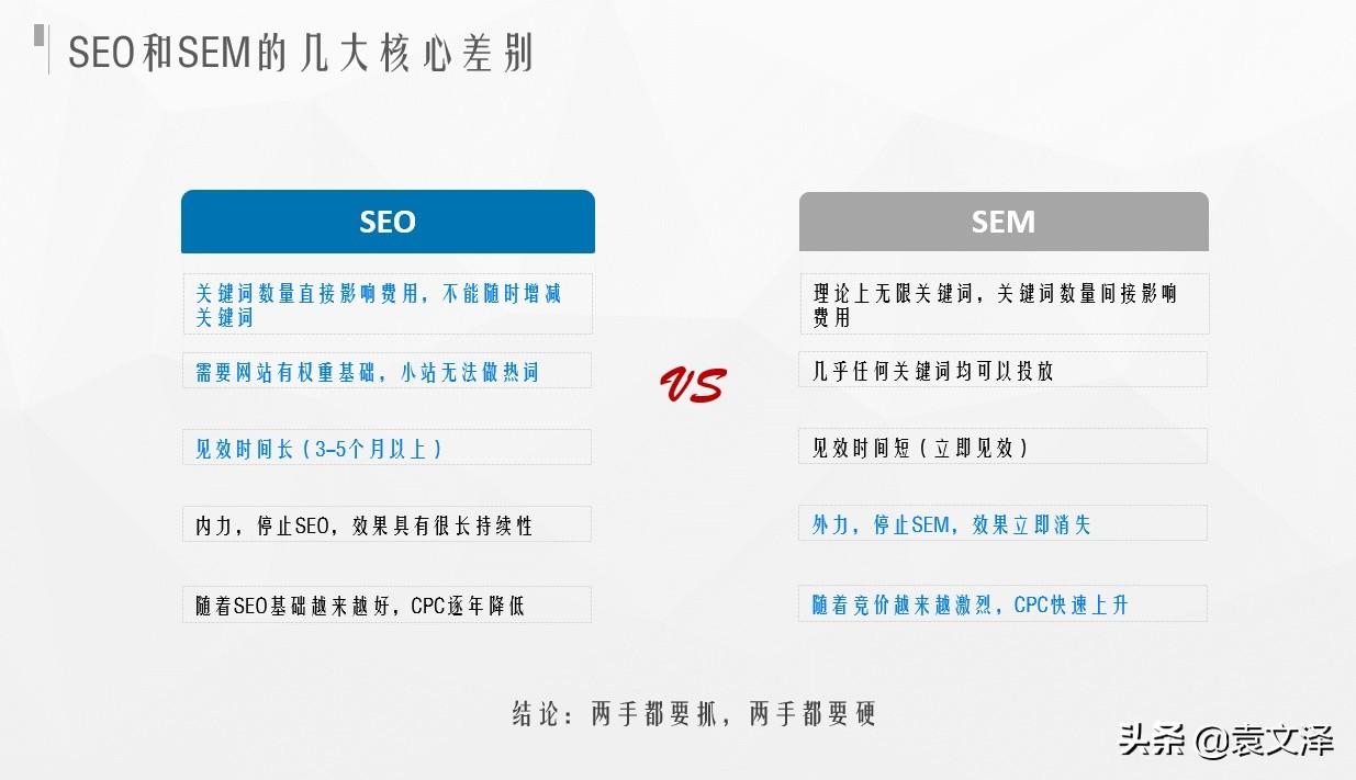 SEO和SEM的区别,网站优化该选择哪种优化手段