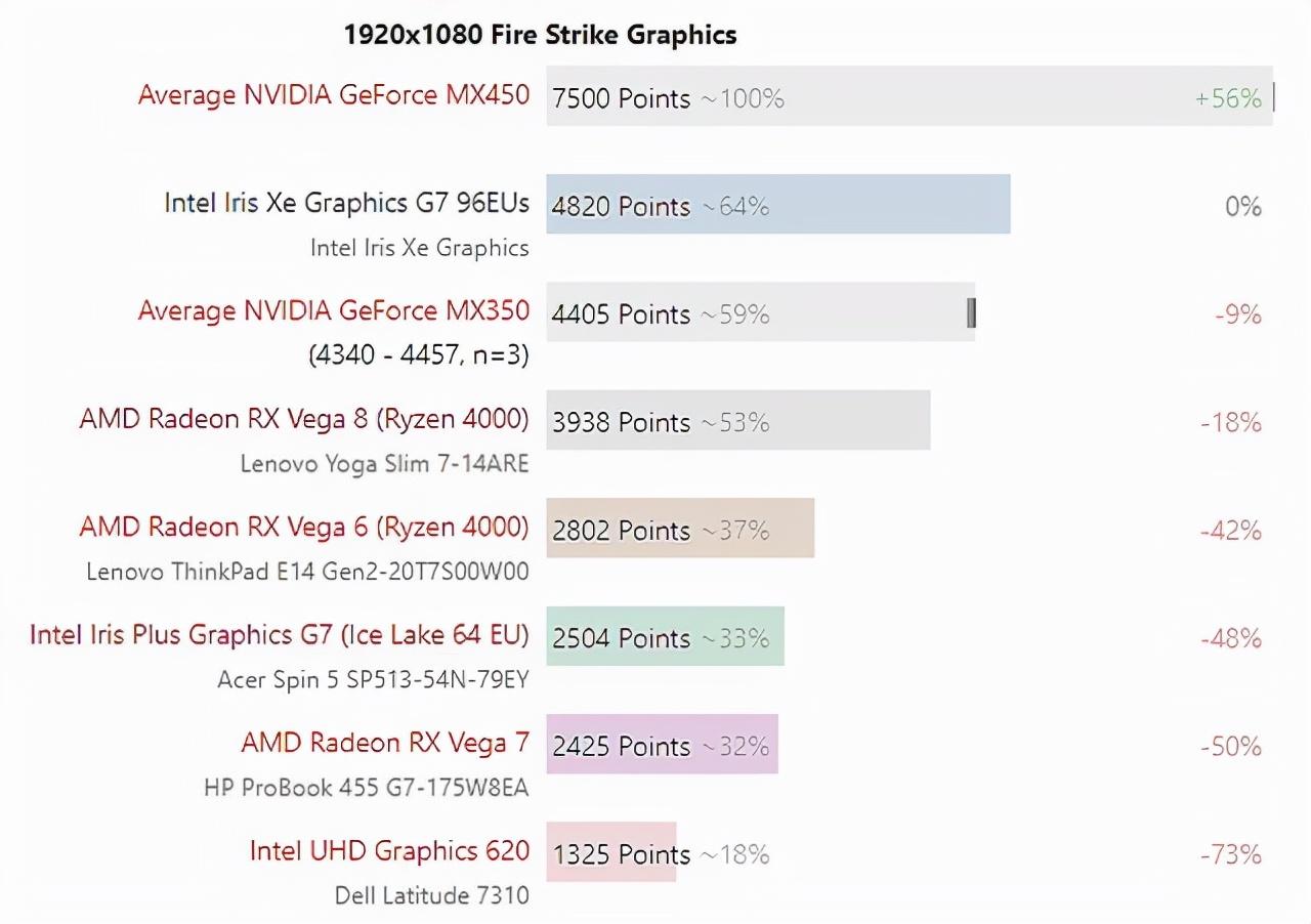 戴尔14英寸笔记本灵越14Pro很能打,配MX450和i7-11370H