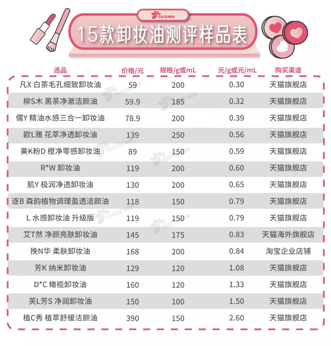15款卸妆油测评:知名大牌难卸干净,有大量油脂残留