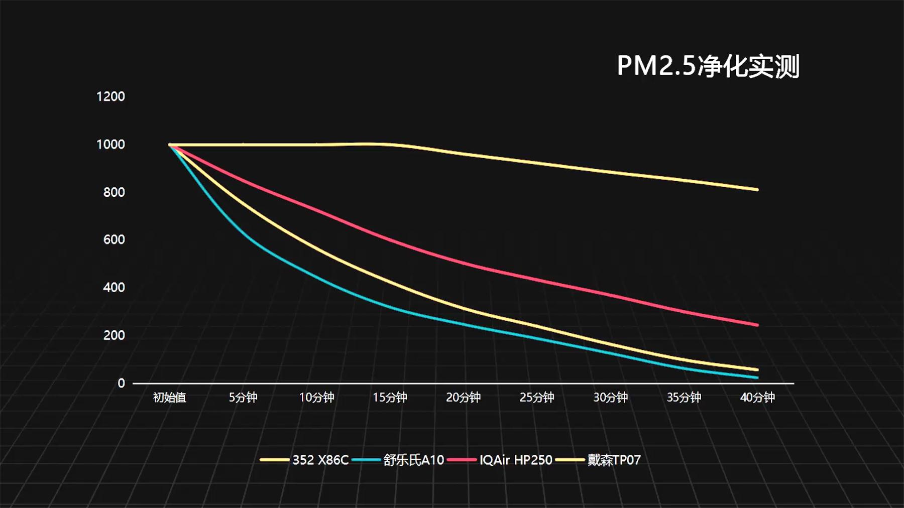 高端空气净化器选购指南:352、IQAir、舒乐氏、戴森对比评测