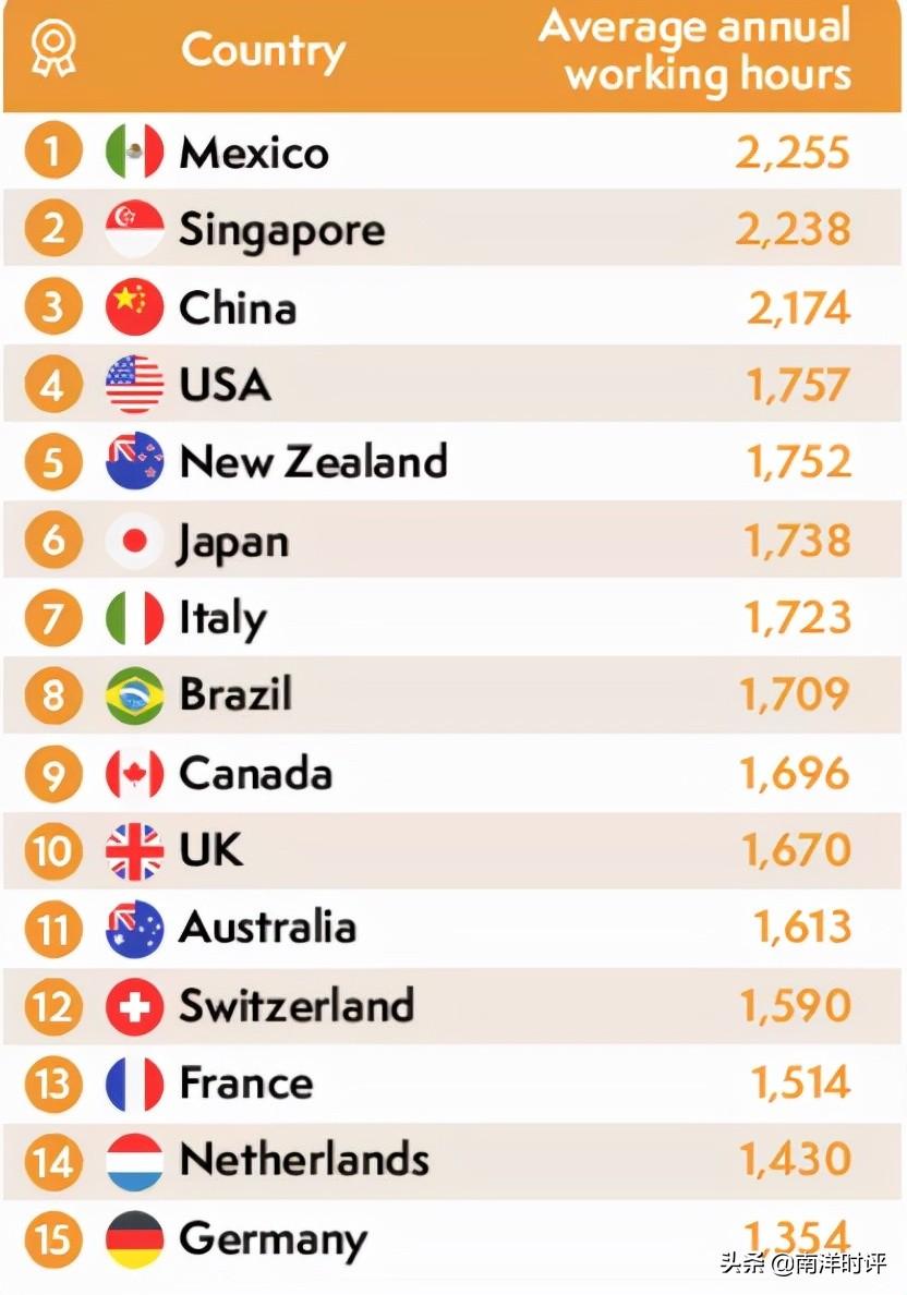 新加坡人活得最累 疲惫指数甩开日本和中国几条街