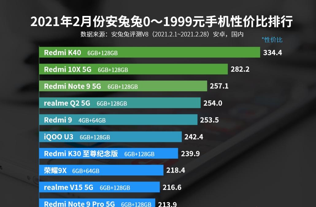 2021年手机性价比排行