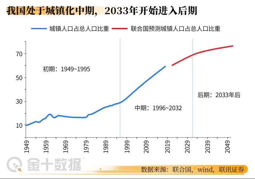 中国城镇化率高达63.89%!专家:2035年有望达到发达国家同等水平